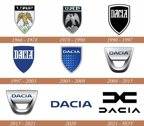 Historia del logotipo de Dacia