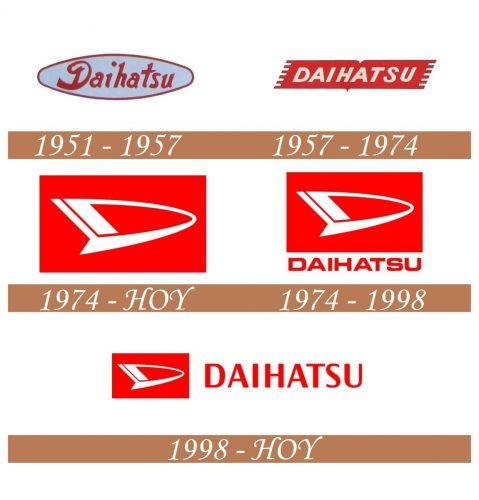 Historia del logotipo de Daihatsu