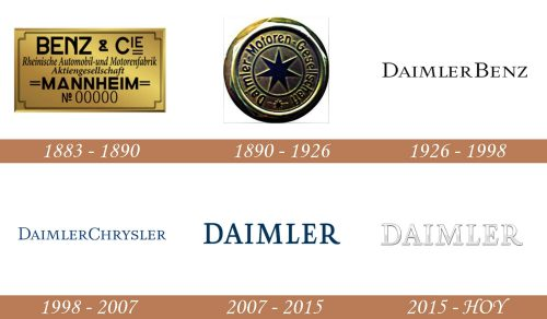 Historia del logotipo de Daimler