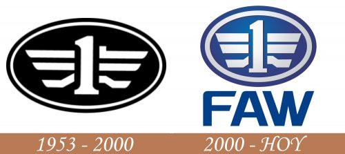 Historia del logotipo de FAW