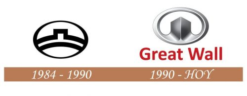 Historia del logotipo de la Gran Muralla