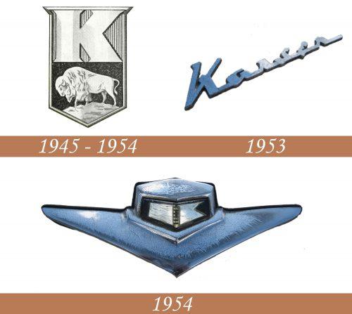 Historia del logotipo de Kaiser
