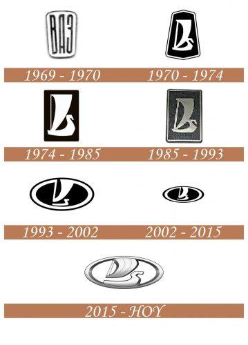 Historia del logotipo de Lada