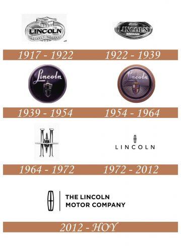 Historia del logotipo de Lincoln