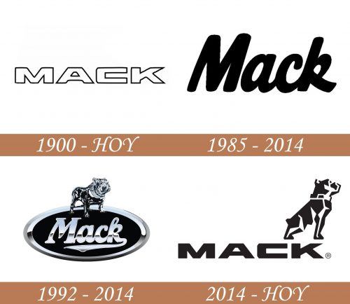Historia del logotipo de Mack
