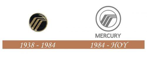 Historia del logotipo de Mercury
