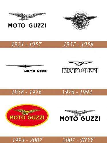 Historia del logotipo de Moto Guzzi