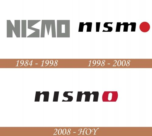 Historia del logo de Nismo