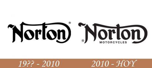 Historia del logotipo de Norton