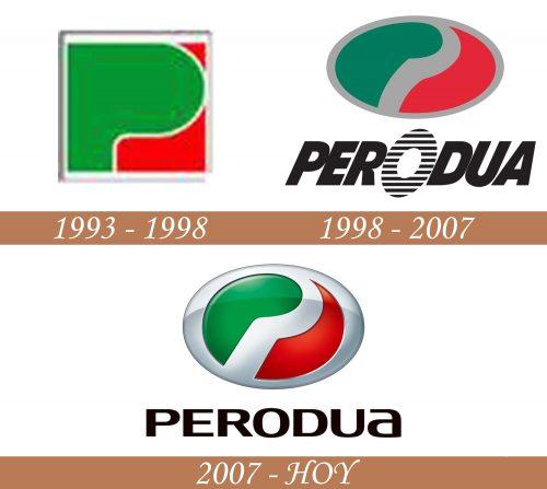 Historia del logotipo de Perodua