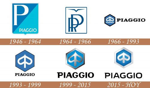 Historia del logotipo de Piaggio