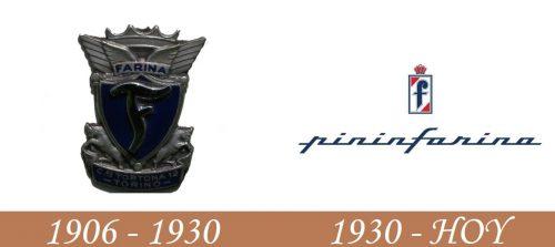 Historia del logotipo de Pininfarina