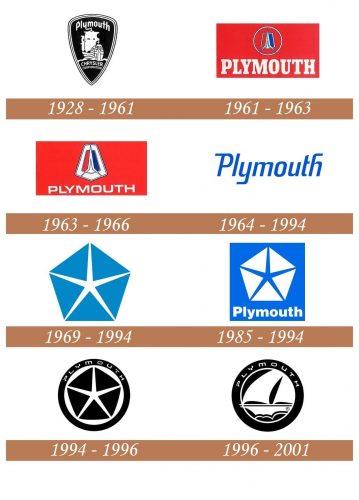 Historia del logo de Plymouth