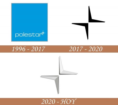 Historia del logotipo de Polestar
