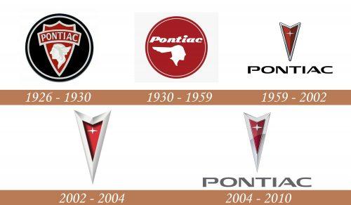 Historia del logotipo de Pontiac