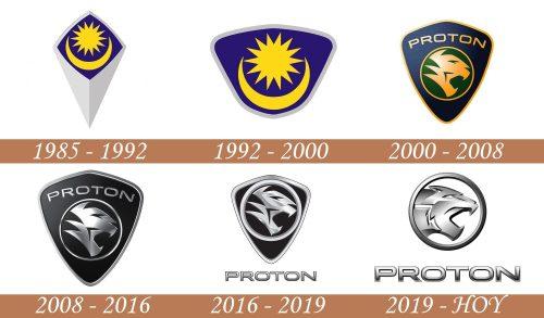 Historia del logotipo de protón