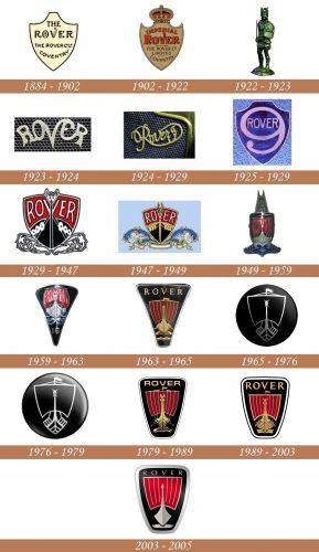 Historia del logotipo de Rover