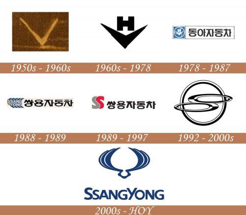 Historia del logotipo de SsangYong