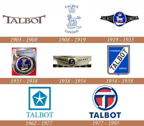 Historia del logotipo de Talbot