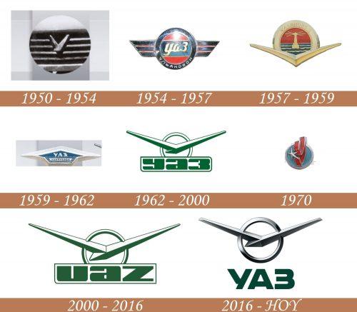 Historia del logotipo de la UAZ