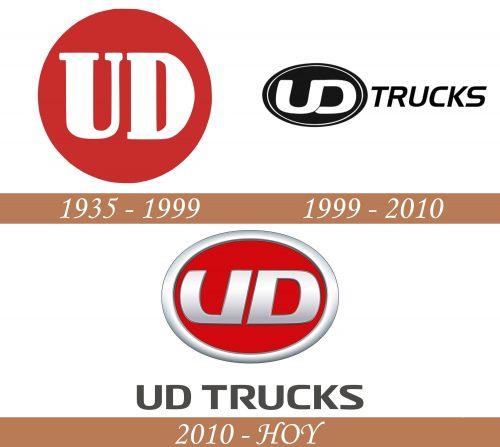 Historia del logo UD